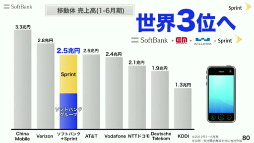 ソフトバンクが世界3位へ