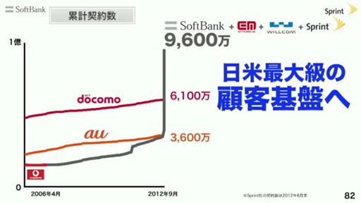 ソフトバンクの契約数9600万