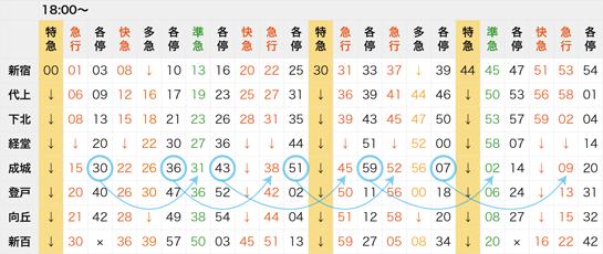 小田急線の乗り換え例