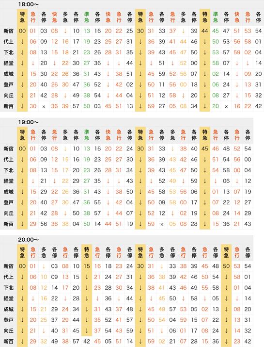 小田急線の抜粋時刻表