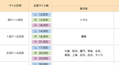 ANAの特典航空券への必要マイル数
